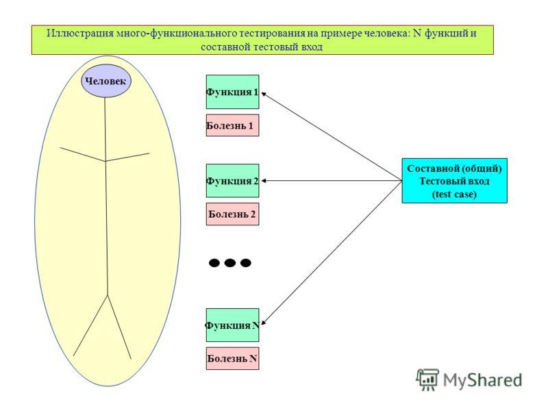 Иллюстрация много-функционального тестирования на примере человека: N функций и составной тестовый вход Человек Функция 2 Болезнь 2 Составной (общий) Тестовый вход (test case) Функция 1 Болезнь 1 Функция N Болезнь N