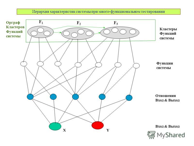 Иерархия характеристик системы при много-функциональном тестировании Отношения Вход & Выход Функции системы Кластеры Функций системы Вход & Выход XY F1F1 F2F2 F3F3 Орграф Кластеров Функций системы