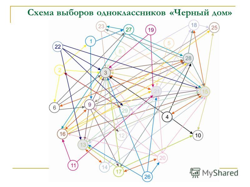Схема выборов одноклассников «Черный дом»