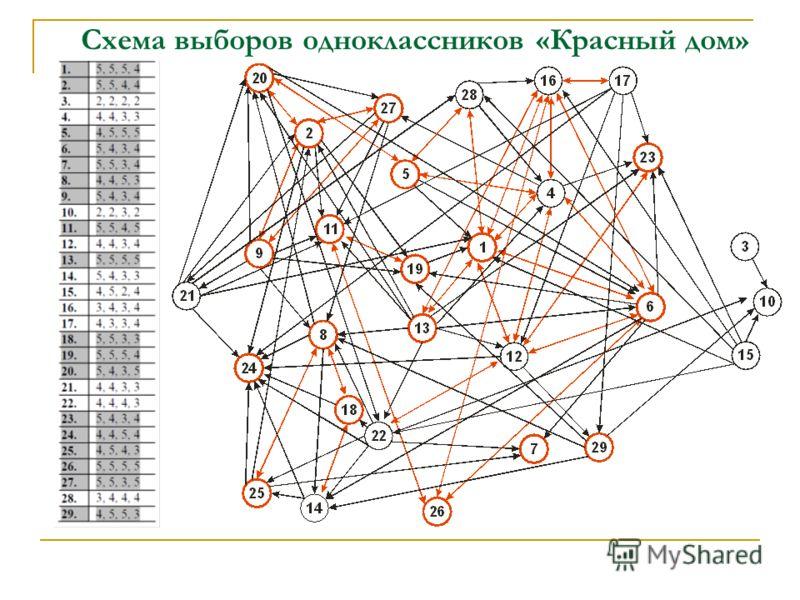 Схема выборов одноклассников «Красный дом»