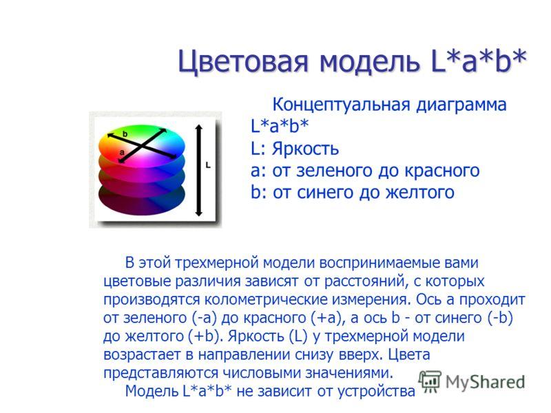 Цветовая модель L*a*b* Концептуальная диаграмма L*a*b* L: Яркость a: от зеленого до красного b: от синего до желтого В этой трехмерной модели воспринимаемые вами цветовые различия зависят от расстояний, с которых производятся колометрические измерени