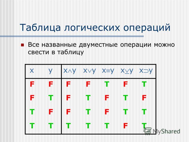 Таблица логических операций Все названные двуместные операции можно свести в таблицу x y xy F F F F T F T F T F T F T F T F F T F T T T T T T T F T