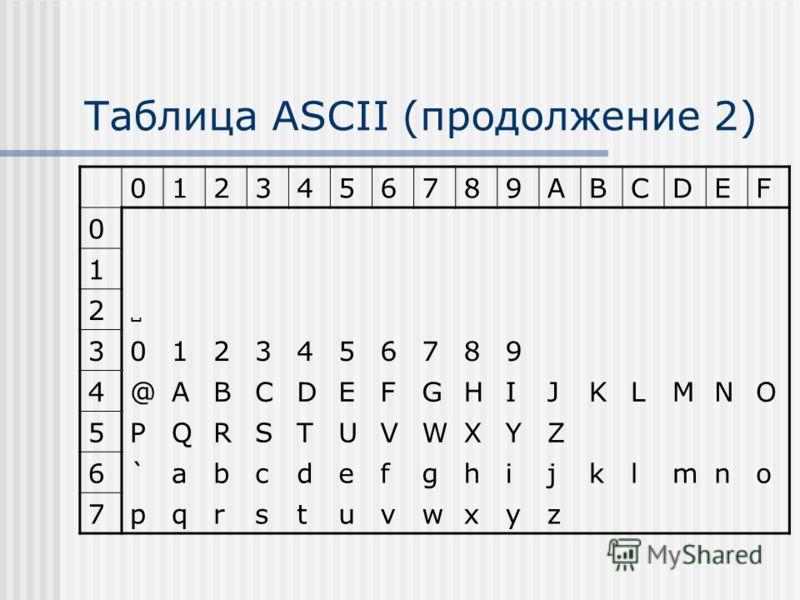 Таблица ASCII (продолжение 2) 0123456789ABCDEF 0 1 2 30123456789 4@ABCDEFGHIJKLMNO 5PQRSTUVWXYZ 6`abcdefghijklmno 7pqrstuvwxyz
