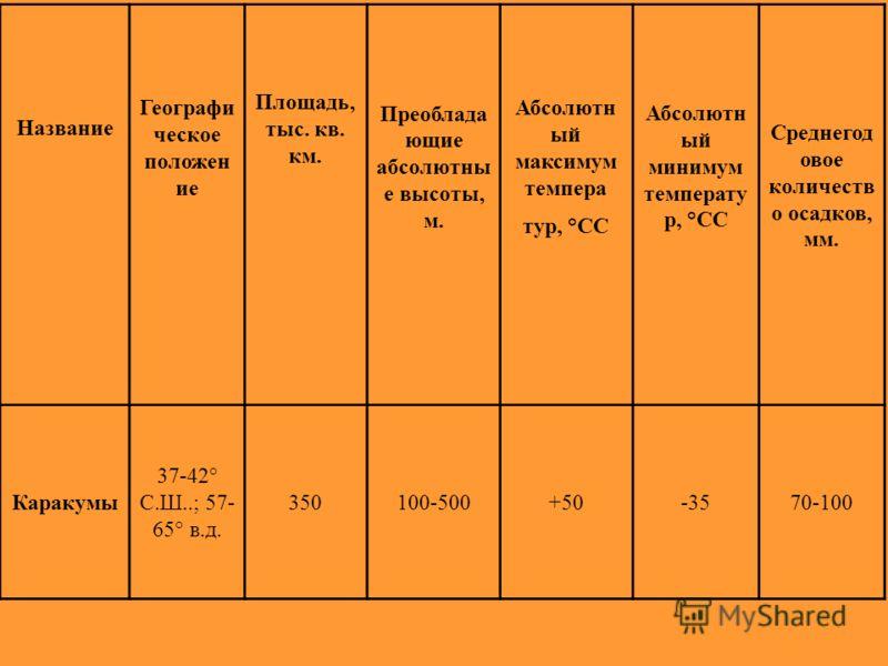 Название Географи ческое положен ие Площадь, тыс. кв. км. Преоблада ющие абсолютны е высоты, м. Абсолютн ый максимум темпера тур, °СС Абсолютн ый минимум температу р, °СС Среднегод овое количеств о осадков, мм. Каракумы 37-42° С.Ш..; 57- 65° в.д. 350