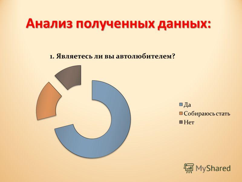 Анализ полученных данных: