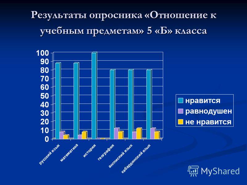 Результаты опросника «Отношение к учебным предметам» 5 «Б» класса