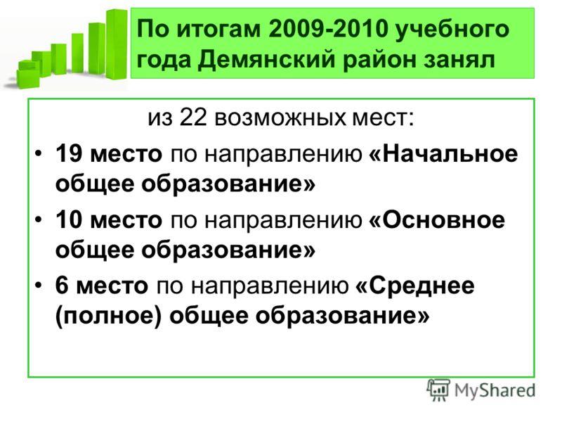 По итогам 2009-2010 учебного года Демянский район занял из 22 возможных мест: 19 место по направлению «Начальное общее образование» 10 место по направлению «Основное общее образование» 6 место по направлению «Среднее (полное) общее образование»
