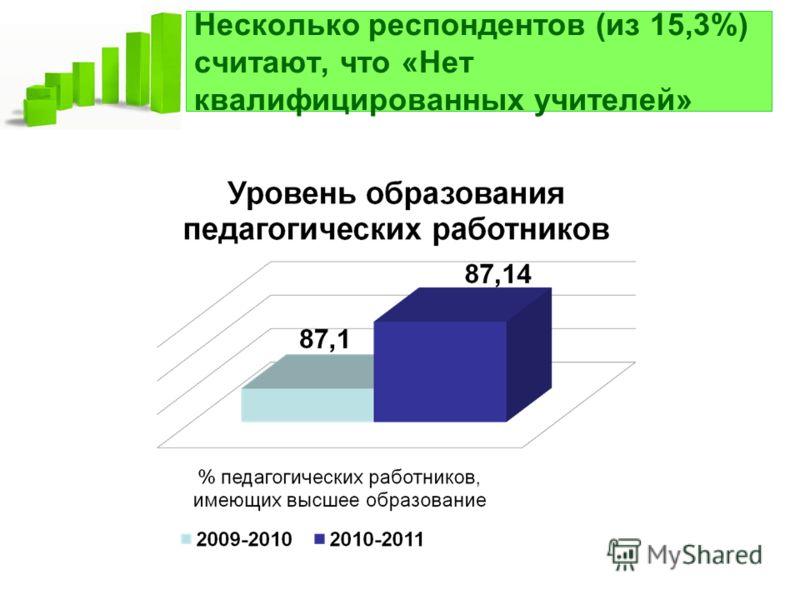 Несколько респондентов (из 15,3%) считают, что «Нет квалифицированных учителей»