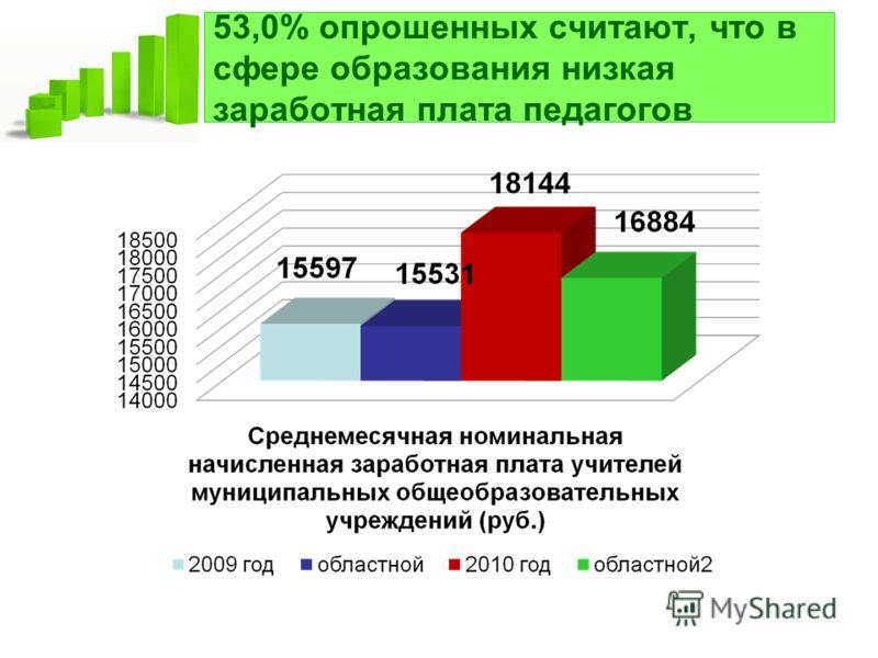 53,0% опрошенных считают, что в сфере образования низкая заработная плата педагогов