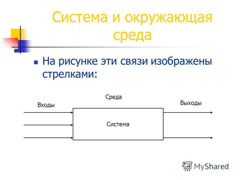 Система и окружающая среда На рисунке эти связи изображены стрелками: Среда Система Входы Выходы