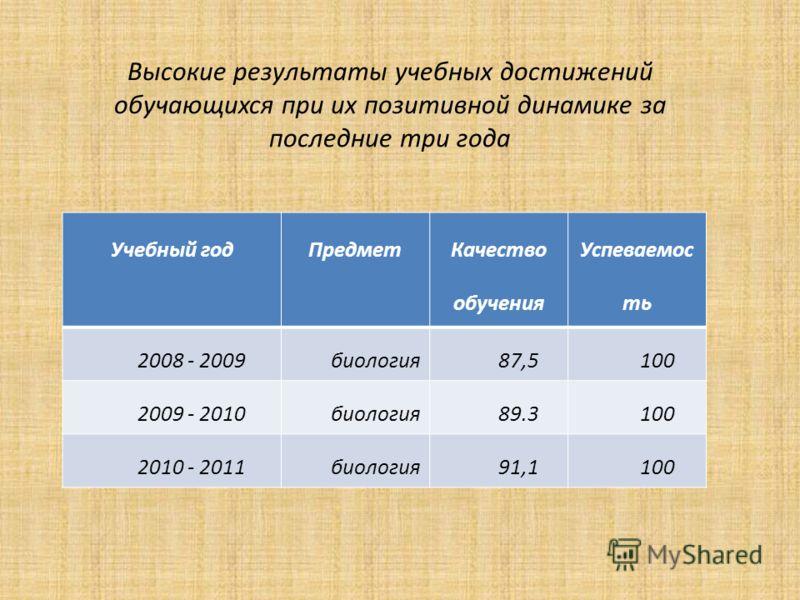 Высокие результаты учебных достижений обучающихся при их позитивной динамике за последние три года Учебный годПредмет Качество обучения Успеваемос ть 2008 - 2009биология87,5100 2009 - 2010биология89.3100 2010 - 2011биология91,1100