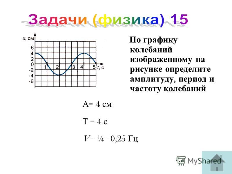 По графику колебаний изображенному на рисунке определите амплитуду, период и частоту колебаний А = 4 см Т = 4 с V = ¼ =0,25 Гц