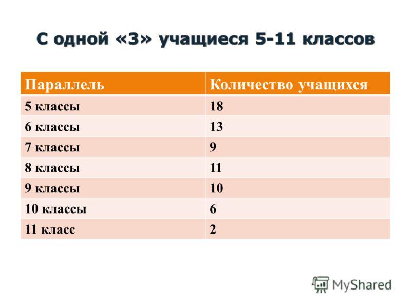 ПараллельКоличество учащихся 5 классы18 6 классы13 7 классы9 8 классы11 9 классы10 10 классы6 11 класс2