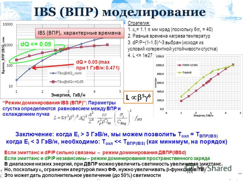 IBS (ВПР) моделирование dQ > 0.05 (max при 1 ГэВ/н: 0.471) dQ