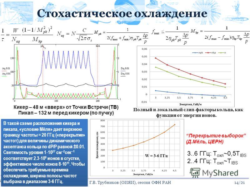 Стохастическое охлаждение Полный и локальный слип-факторы кольца, как функция от энергии ионов. W = 3-6 ГГц Перекрытие выборок (Д.Мёль, ЦЕРН) 3..6 ГГц: T охл ~0,5T IBS 2..4 ГГц: T охл ~T IBS 14/21Г.В. Трубников (ОИЯИ), сессия ОФН РАН Кикер – 48 м «вв