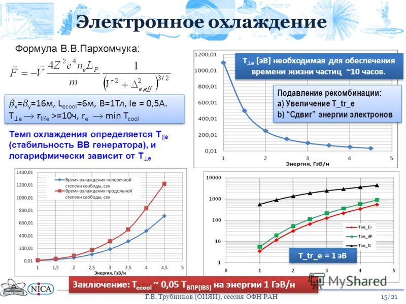 Электронное охлаждение Подавление рекомбинации: a) Увеличение T_tr_e b) Сдвиг энергии электронов Подавление рекомбинации: a) Увеличение T_tr_e b) Сдвиг энергии электронов T e [эВ] необходимая для обеспечения времени жизни частиц ~10 часов. T_tr_e = 1