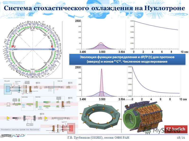 Система стохастического охлаждения на Нуклотроне 18/21Г.В. Трубников (ОИЯИ), сессия ОФН РАН Эволюция функции распределения и dP/P (t) для протонов (вверху) и ионов 6+ С 12. Численное моделирование Эволюция функции распределения и dP/P (t) для протоно