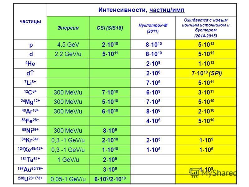 частицы Интенсивности, частиц/имп ЭнергияGSI (SIS18) Нуклотрон-M (2011) Ожидается с новым ионным источником и бустером (2014-2015) p 4,5 GeV 2 10 10 8 10 10 5 10 12 d 2,2 GeV/u 5 10 11 8 10 10 5 10 12 4 He 2 10 9 1 10 12 d 2 10 8 7 10 10 (SPI) 7 Li 6