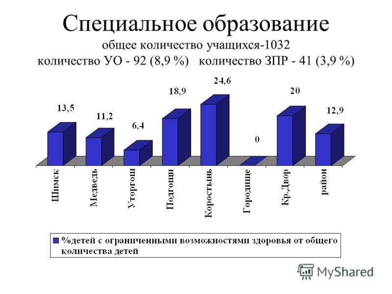 Специальное образование общее количество учащихся-1032 количество УО - 92 (8,9 %) количество ЗПР - 41 (3,9 %)