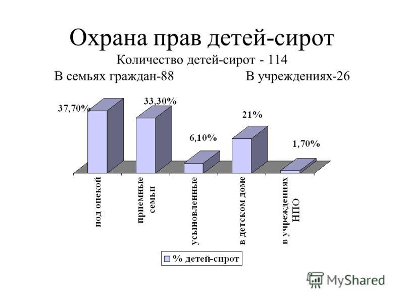 Охрана прав детей-сирот Количество детей-сирот - 114 В семьях граждан-88 В учреждениях-26