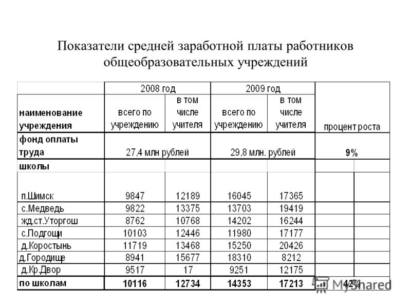 Показатели средней заработной платы работников общеобразовательных учреждений