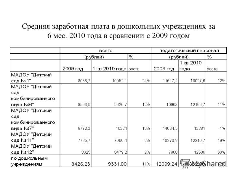 Средняя заработная плата в дошкольных учреждениях за 6 мес. 2010 года в сравнении с 2009 годом