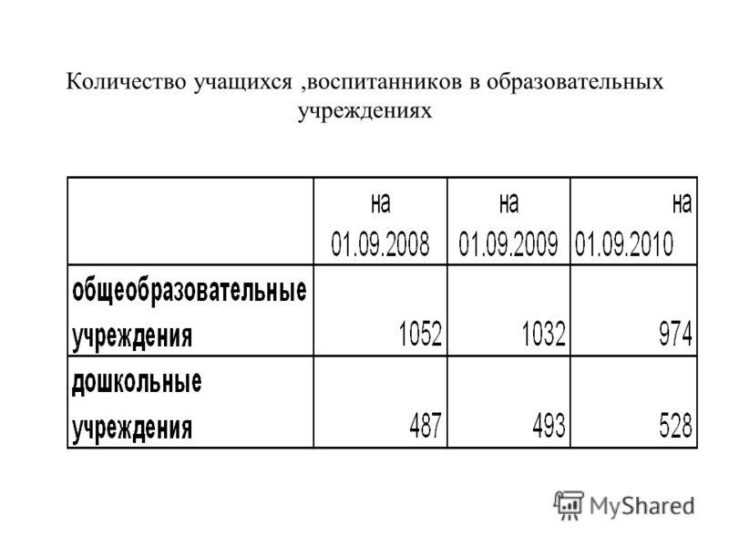 Количество учащихся,воспитанников в образовательных учреждениях