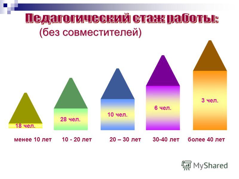 (без совместителей) 6 чел. 3 чел. менее 10 лет10 - 20 лет20 – 30 лет 30-40 лет более 40 лет 10 чел. 28 чел. 18 чел.