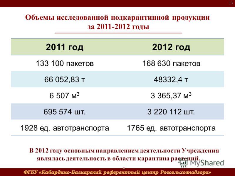 Объемы исследованной подкарантинной продукции за 2011-2012 годы 2011 год2012 год 133 100 пакетов168 630 пакетов 66 052,83 т48332,4 т 6 507 м 3 3 365,37 м 3 695 574 шт.3 220 112 шт. 1928 ед. автотранспорта1765 ед. автотранспорта 13