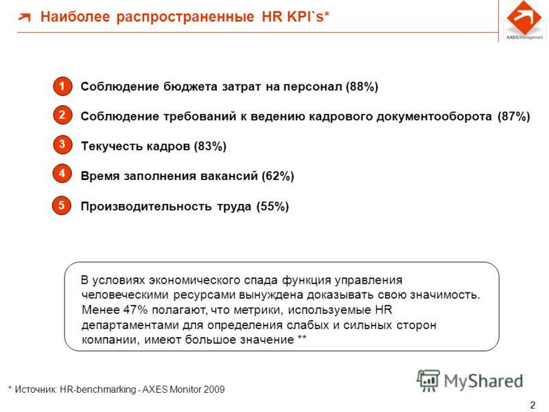 Выходные данные «AXES Monitor. 2009» Цель исследования – обеспечить HR-менеджеров и первых лиц компаний объективной информацией, которая позволит сравнивать HR результаты своей компании с показателями других компаний. Параметры исследования: более 60