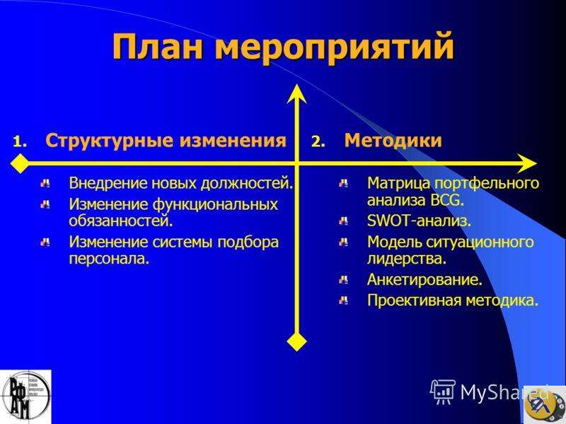 План мероприятий 1. Структурные изменения Внедрение новых должностей. Изменение функциональных обязанностей. Изменение системы подбора персонала. 2. Методики Матрица портфельного анализа BCG. SWOT-анализ. Модель ситуационного лидерства. Анкетирование