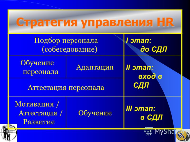 Стратегия управления HR Подбор персонала (собеседование) I этап: до СДЛ Обучение персонала Адаптация II этап: вход в СДЛ Аттестация персонала Мотивация / Аттестация / Развитие Обучение III этап: в СДЛ