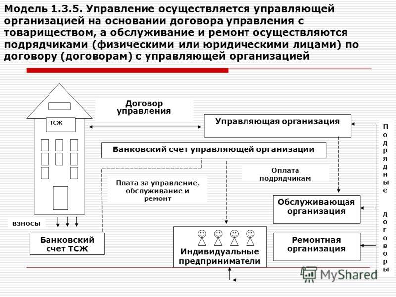 Модель 1.3.5. Управление осуществляется управляющей организацией на основании договора управления с товариществом, а обслуживание и ремонт осуществляются подрядчиками (физическими или юридическими лицами) по договору (договорам) с управляющей организ