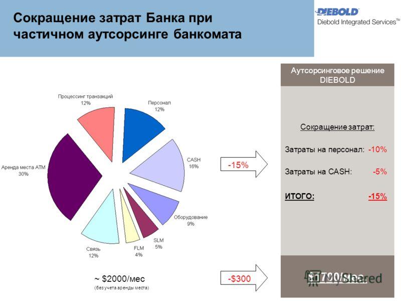 Сокращение затрат Банка при частичном аутсорсинге банкомата Аутсорсинговое решение DIEBOLD Сокращение затрат: Затраты на персонал:-10% Затраты на CASH: -5% ИТОГО:-15% $1700/мес. ~ $2000/мес (без учета аренды места) -15% -$300