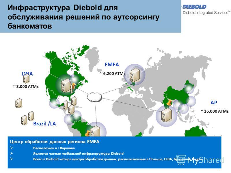DNA EMEA AP Brazil /LA ~ 8,000 ATMs Development Centre ~ 6,200 ATMs ~ 30,000 ATMs ~ 16,000 ATMs MS Centre Центр обработки данных региона ЕМЕА Расположен в г.Варшава Является частью глобальной инфраструктуры Diebold Всего в Diebold четыре центра обраб