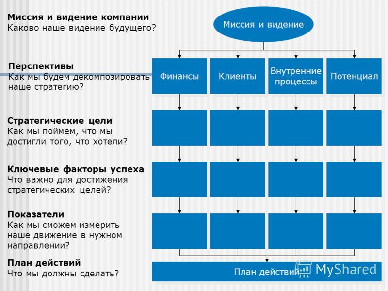 Миссия и видение Финансы Клиенты Внутренние процессы Потенциал Миссия и видение компании Каково наше видение будущего? Перспективы Как мы будем декомпозировать наше стратегию? Стратегические цели Как мы поймем, что мы достигли того, что хотели? Ключе