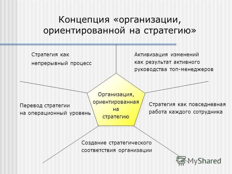 Концепция «организации, ориентированной на стратегию» Организация, ориентированная на стратегию Создание стратегического соответствия организации Активизация изменений как результат активного руководства топ-менеджеров Стратегия как непрерывный проце