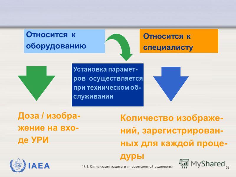 IAEA 17.1: Оптимизация защиты в интервенционной радиологии 32 Относится к оборудованию Установка парамет- ров осуществляется при техническом об- служивании Доза / изобра- жение на вхо- де УРИ Относится к специалисту Количество изображе- ний, зарегист