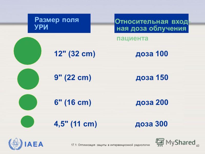 IAEA 17.1: Оптимизация защиты в интервенционной радиологии 43 Размер поля УРИ Относительная вход- ная доза облучения пациента 12 (32 cm) доза 100 9 (22 cm) доза 150 6 (16 cm) доза 200 4,5 (11 cm) доза 300