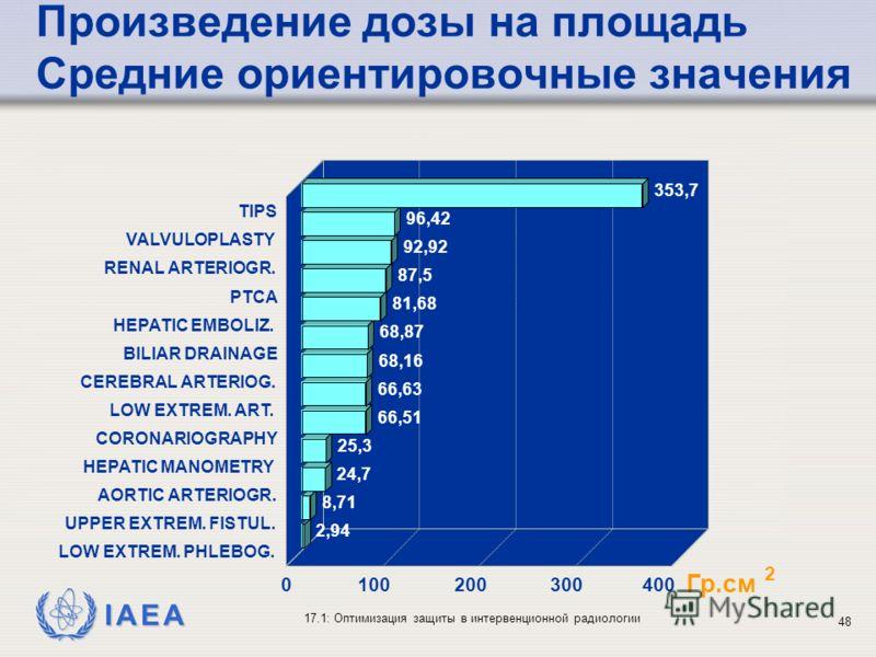 IAEA 17.1: Оптимизация защиты в интервенционной радиологии 48 353,7 96,42 92,92 87,5 81,68 68,87 68,16 66,63 66,51 25,3 24,7 8,71 2,94 TIPS VALVULOPLASTY RENAL ARTERIOGR. PTCA HEPATIC EMBOLIZ. BILIAR DRAINAGE CEREBRAL ARTERIOG. LOW EXTREM. ART. CORON
