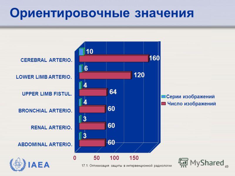 IAEA 17.1: Оптимизация защиты в интервенционной радиологии 49 10 6 4 4 3 3 160 120 64 60 CEREBRAL ARTERIO. LOWER LIMB ARTERIO. UPPER LIMB FISTUL. BRONCHIAL ARTERIO. RENAL ARTERIO. ABDOMINAL ARTERIO. 050100150 Серии изображений Число изображений Ориен