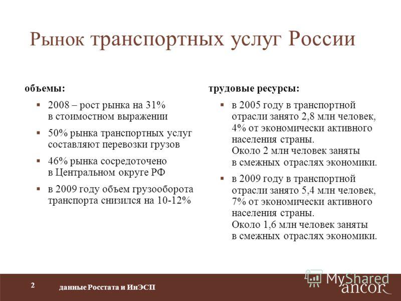 2 Рынок транспортных услуг России объемы: 2008 – рост рынка на 31% в стоимостном выражении 50% рынка транспортных услуг составляют перевозки грузов 46% рынка сосредоточено в Центральном округе РФ в 2009 году объем грузооборота транспорта снизился на