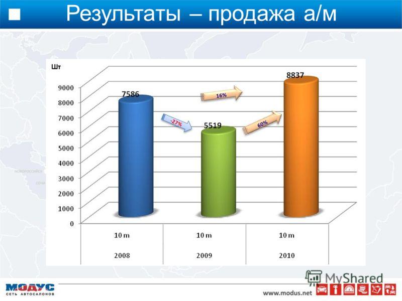 Результаты – продажа а/м