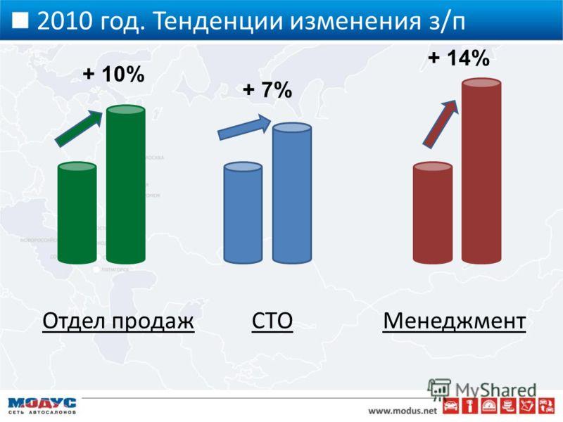 2010 год. Тенденции изменения з/п Отдел продажСТОМенеджмент + 10% + 7% + 14%