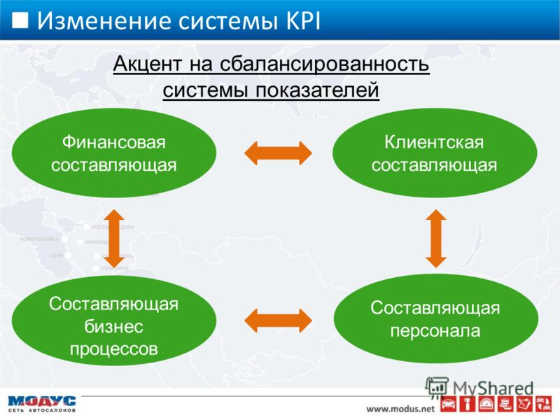 Изменение системы KPI Акцент на сбалансированность системы показателей Финансовая составляющая Клиентская составляющая Составляющая персонала Составляющая бизнес процессов