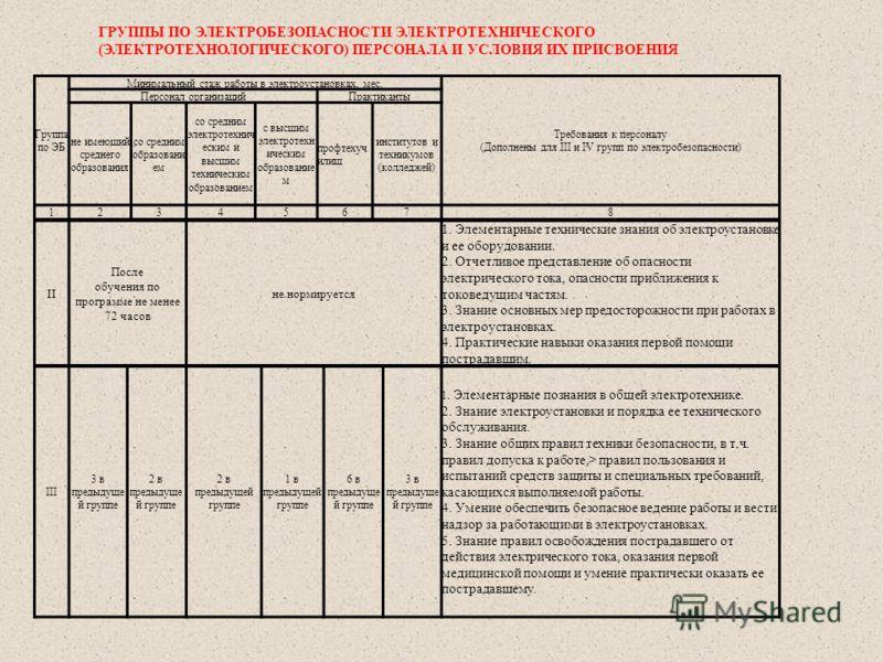 Группа по ЭБ Минимальный стаж работы в электроустановках, мес. Требования к персоналу (Дополнены для III и IV групп по электробезопасности) Персонал организацийПрактиканты не имеющий среднего образования со средним образовани ем со средним электротех