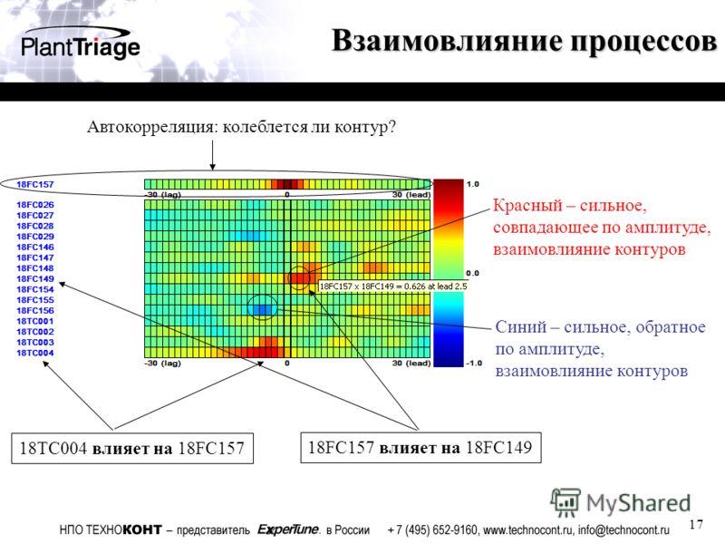 17 Взаимовлияние процессов Красный – сильное, совпадающее по амплитуде, взаимовлияние контуров Синий – сильное, обратное по амплитуде, взаимовлияние контуров 18TC004 влияет на 18FC157 18FC157 влияет на 18FC149 Автокорреляция: колеблется ли контур?