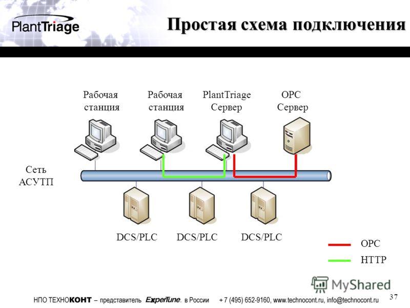 37 Простая схема подключения PlantTriage Сервер OPC Сервер Рабочая станция Рабочая станция DCS/PLC OPC DCS/PLC Сеть АСУТП DCS/PLC HTTP