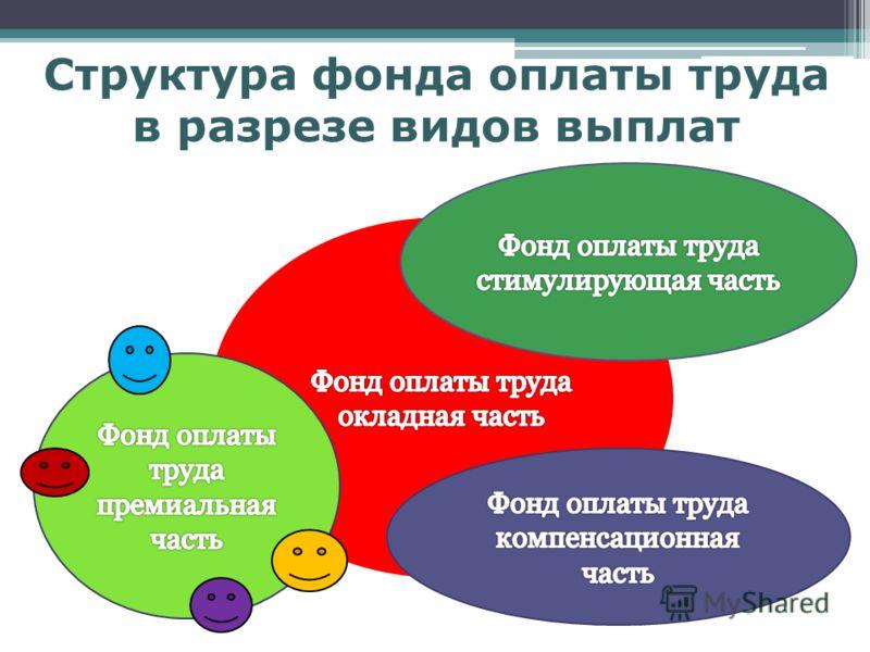 Структура фонда оплаты труда в разрезе видов выплат