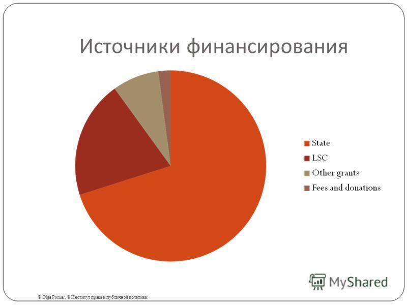 Источники финансирования © Olga Pomar, © Институт права и публичной политики